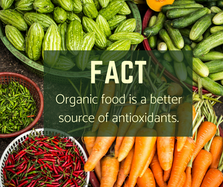 Organic Food is Better for you!